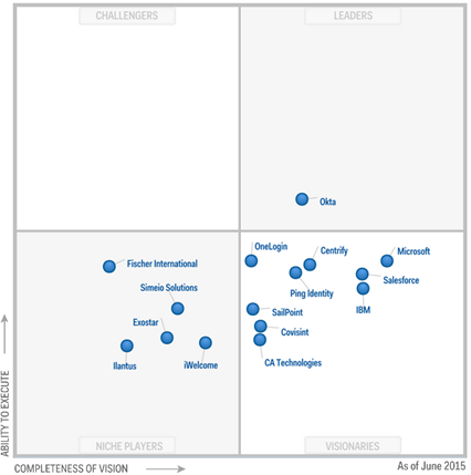 Azure ad premium announced as a visionary in gartner idaas for Window quadrant