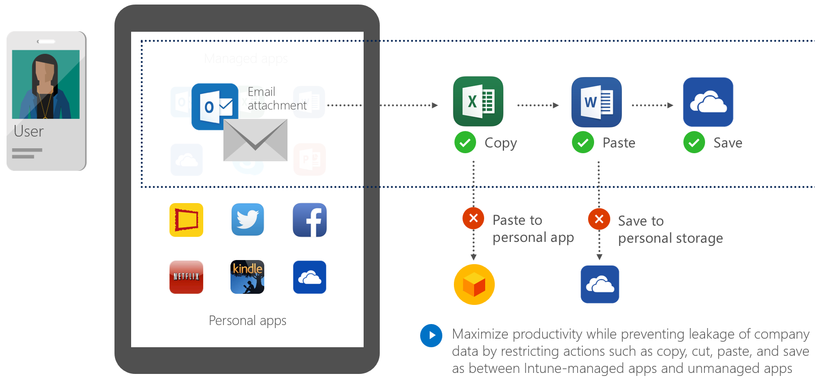 Managing Office Mobile Apps Without Mdm