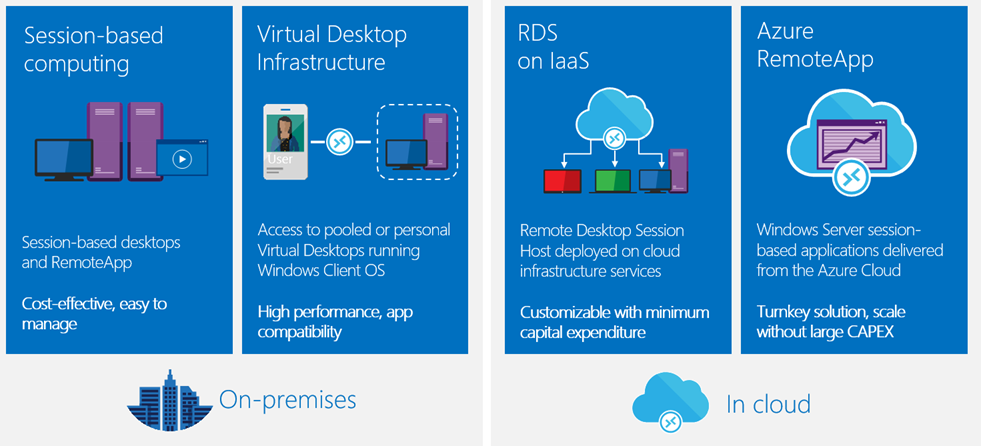 Creating a Hybrid Azure RemoteApp Collection - A Cloud Above